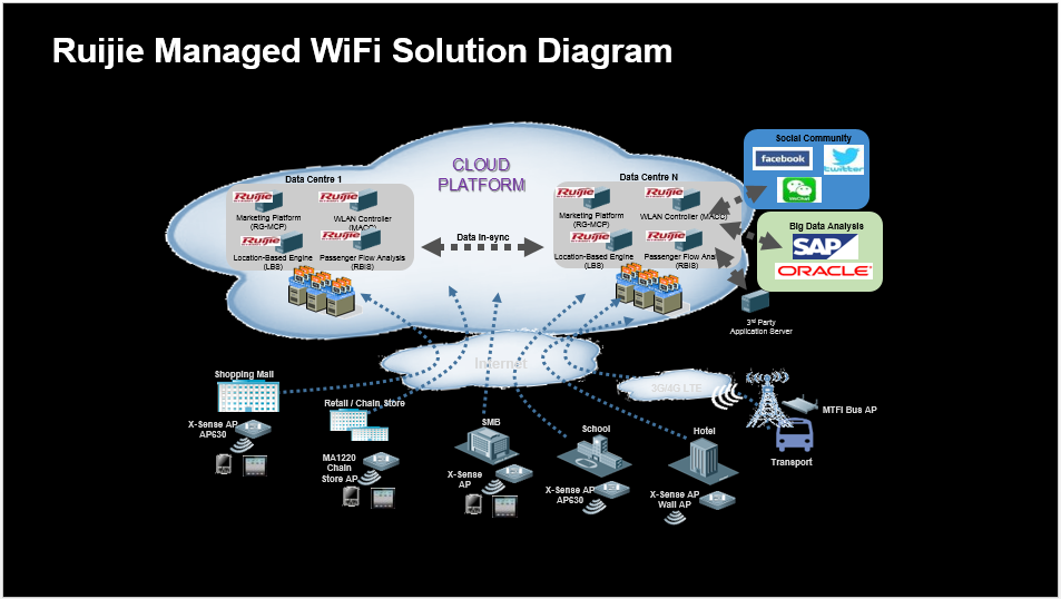 ruijie-managed-wifi-solution-diagram